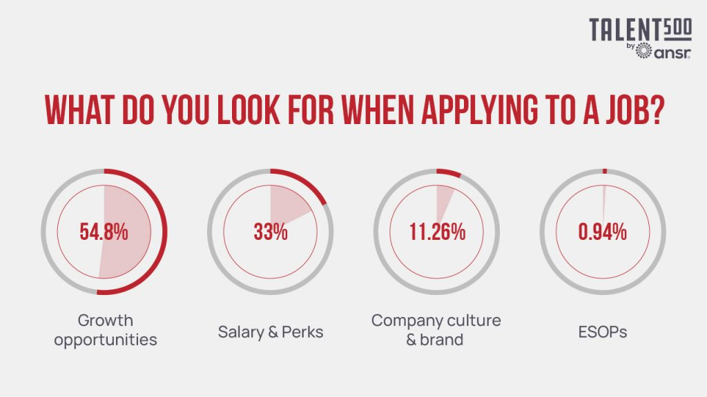 The various factors that employees looking for when they are applying for a new job - Growth opportunities, salary & perks, company culture & ESOPs.